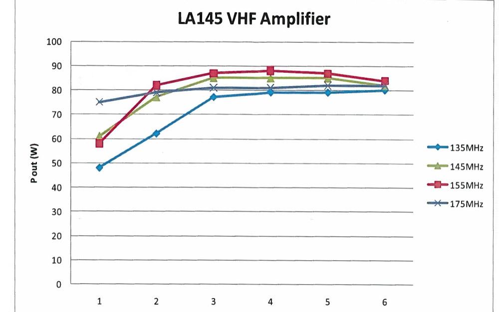 LA145 image - RM-Italy-LA145-VHF-Amplifier-2.jpg